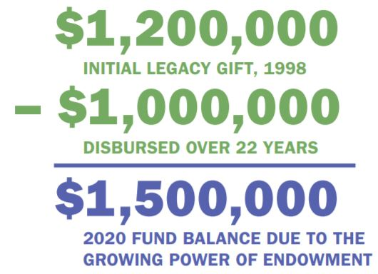 Endowment in Action